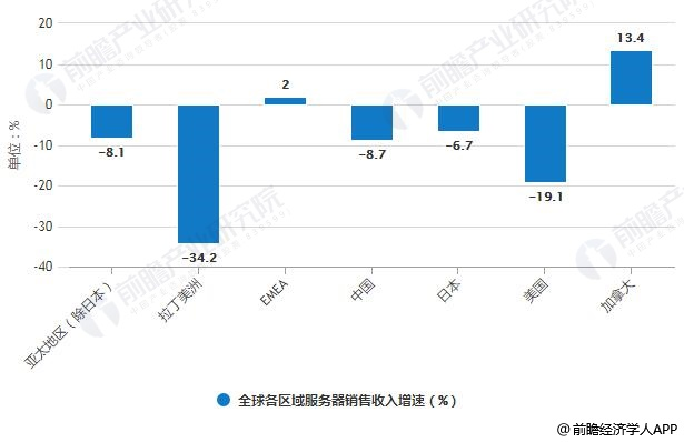 2019年Q2全球各区域服务器销售收入增速统计情况