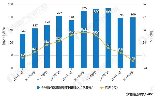 2017-2019年Q2全球服务器市场季度销售收入统计及增长情况