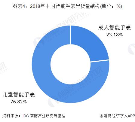 图表4:2018年中国智能手表出货量结构(单位:%)