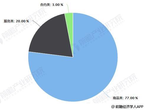 2018年中国电子商务市场细分行业结构统计情况