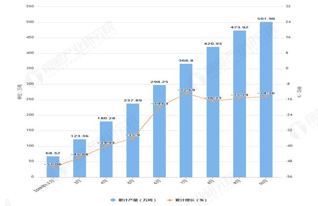 2019年1-10月吉林省饮料产量及增长情况图