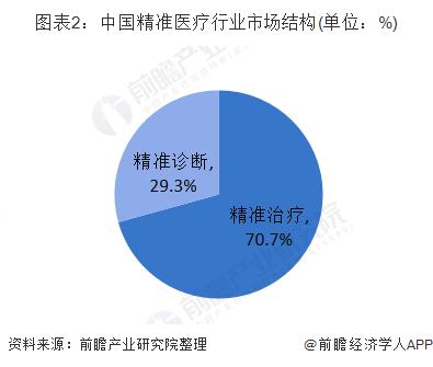 图表2:中国精准医疗行业市场结构(单位:%)