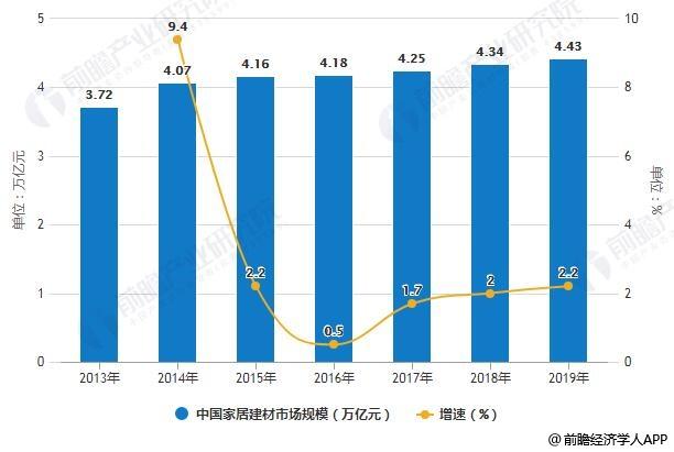 2013-2019年中国家居建材市场规模统计及增长情况预测