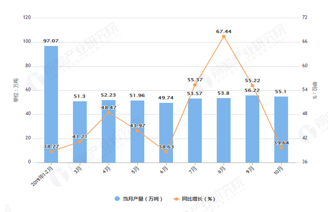 2019年1-10月内蒙古十种有色金属产量及增长情况图