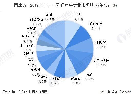 图表7: 2019年双十一天猫女装销量市场结构(单位:%)