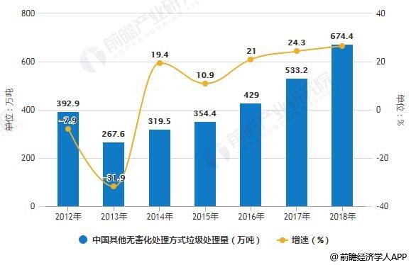 2012-2018年中国其他无害化处理方式垃圾处理量统计及增长情况