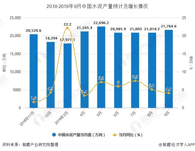 2018-2019年9月中国水泥产量统计及增长情况