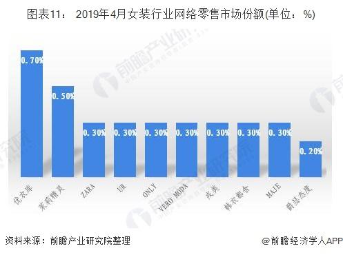 图表11: 2019年4月女装行业网络零售市场份额(单位:%)