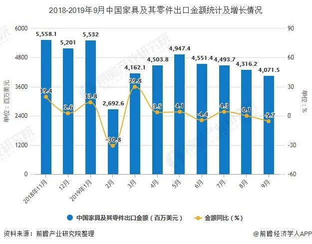 2018-2019年9月中国家具及其零件出口金额统计及增长情况