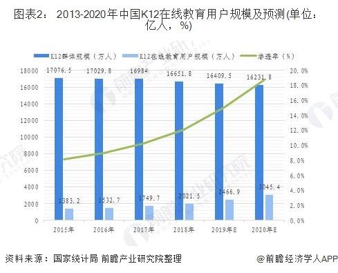 图表2: 2013-2020年中国K12在线教育用户规模及预测(单位:亿人,%)