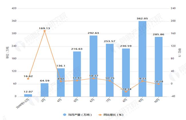 2019年1-10月黑龙江省水泥产量及增长情况图