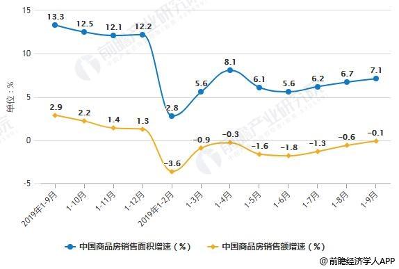 2018-2019年前9月中国商品房销售面积、商品房销售额增速统计情况