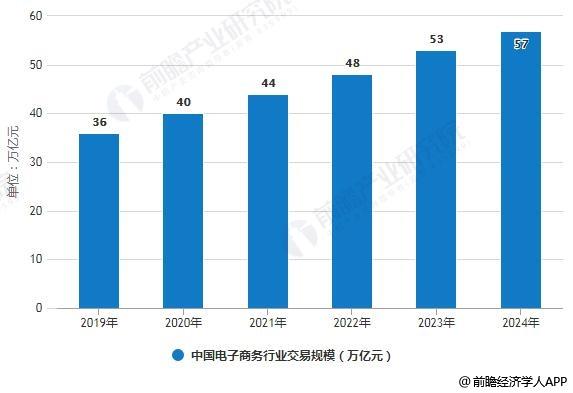 2019-2024年中国电子商务行业交易规模预测情况