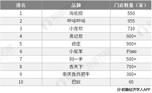 2018年中国火锅餐饮门店数量TOP10(按营收)统计情况