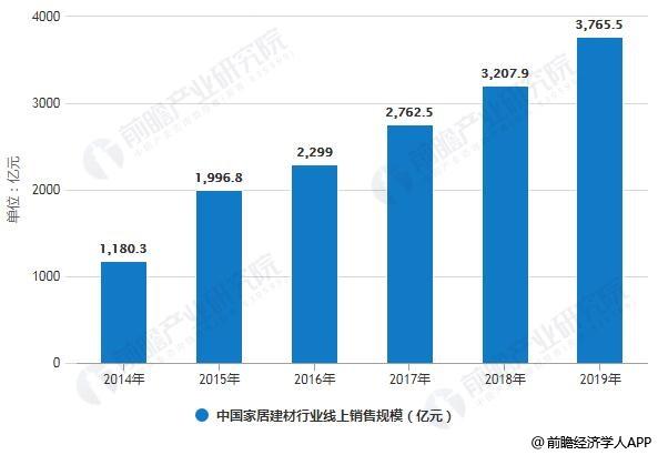2014-2019年中国家居建材行业线上销售规模及线上渗透率统计情况预测