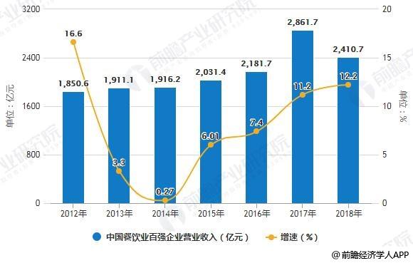 2012-2018年中国餐饮业百强企业营业收入统计及增长情况