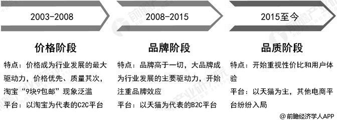 中国电子商务行业发展历程分析情况