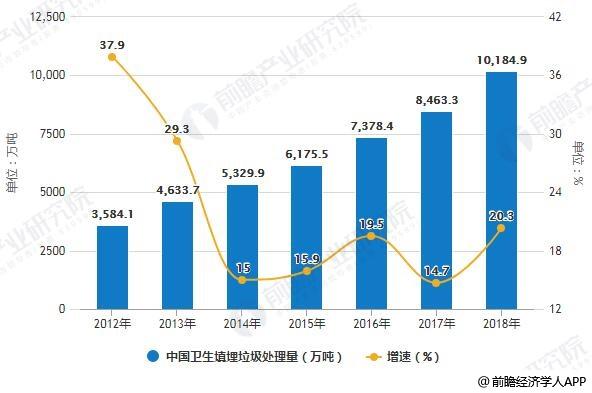 2012-2018年中国卫生填埋垃圾处理量统计及增长情况