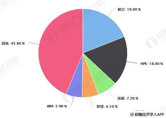 2019年Q2全球服务器厂商市场占有率统计情况