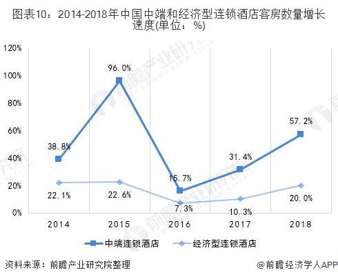图表10:2014-2018年中国中端和经济型连锁酒店客房数量增长速度(单位:%)