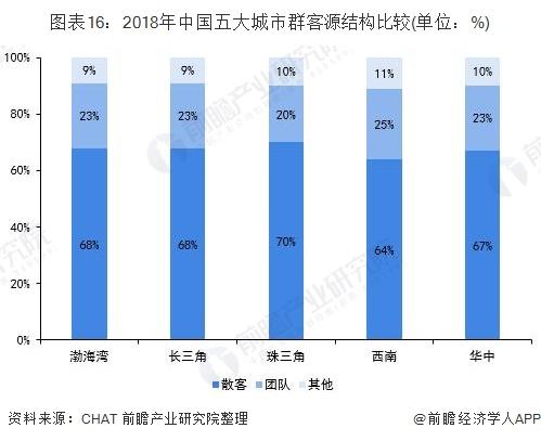 图表16:2018年中国五大城市群客源结构比较(单位:%)