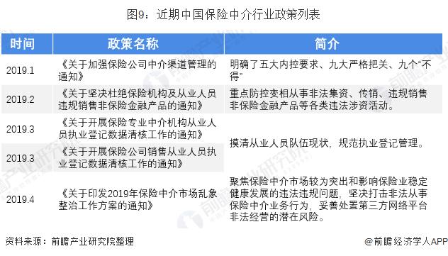 图9:近期中国保险中介行业政策列表