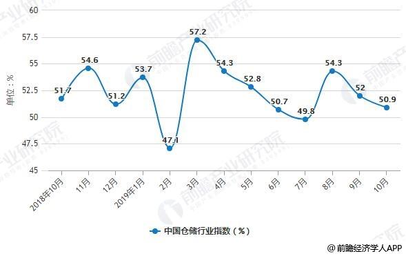 2018-2019年10月中国仓储行业指数月度变化情况