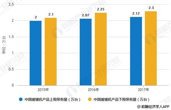 2015-2017年中国摊铺机产品保有量统计情况