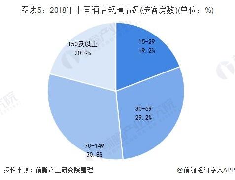 图表5:2018年中国酒店规模情况(按客房数)(单位:%)