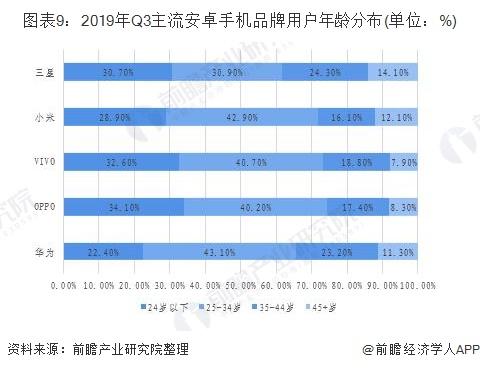 圖表9:2019年Q3主流安卓手機品牌用戶年齡分布(單位:%)