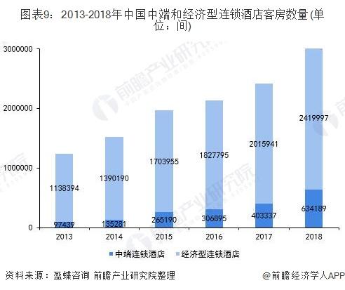 图表9:2013-2018年中国中端和经济型连锁酒店客房数量(单位:间)