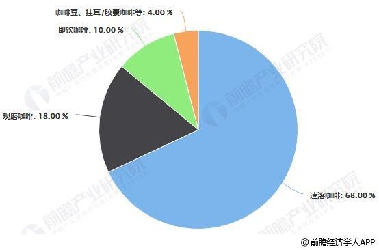 2018年中国咖啡主要产品市场份额统计情况