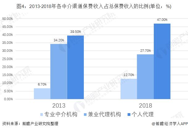 图4:2013-2018年各中介渠道保费收入占总保费收入的比例(单位:%)