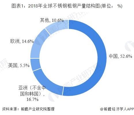 图表1:2018年全球不锈钢粗钢产量结构图(单位: %)