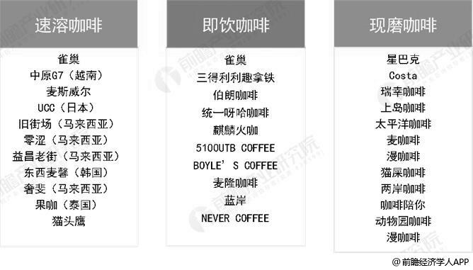 中国咖啡主要产品分类及品牌统计情况