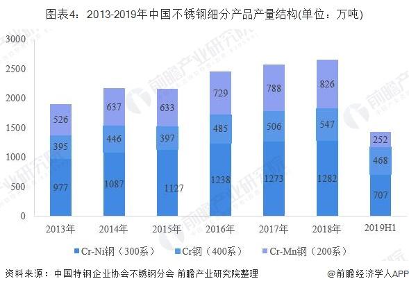 图表4:2013-2019年中国不锈钢细分产品产量结构(单位:万吨)