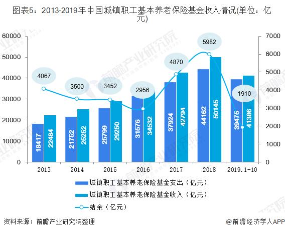 图表5:2013-2019年中国城镇职工基本养老保险基金收入情况(单位:亿元)