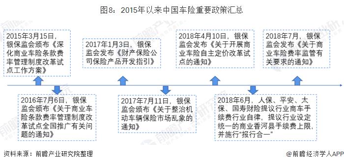 图8:2015年以来中国车险重要政策汇总