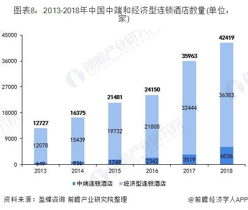 图表8:2013-2018年中国中端和经济型连锁酒店数量(单位:家)