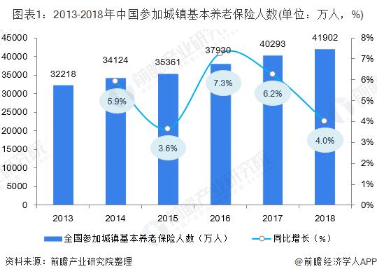 图表1:2013-2018年中国参加城镇基本养老保险人数(单位:万人,%)