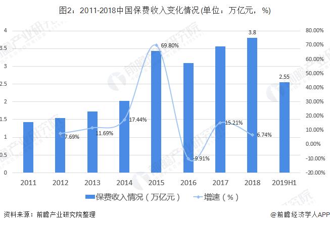 图2:2011-2018中国保费收入变化情况(单位:万亿元,%)