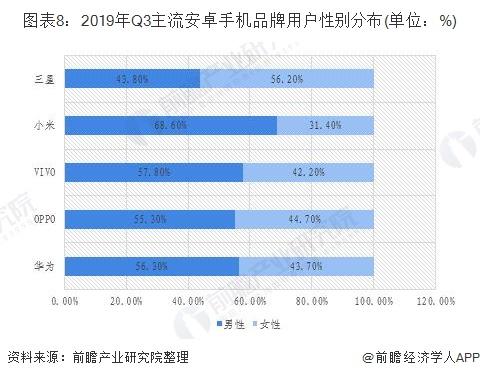 圖表8:2019年Q3主流安卓手機品牌用戶性別分布(單位:%)