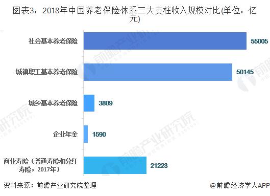 图表3:2018年中国养老保险体系三大支柱收入规模对比(单位:亿元)