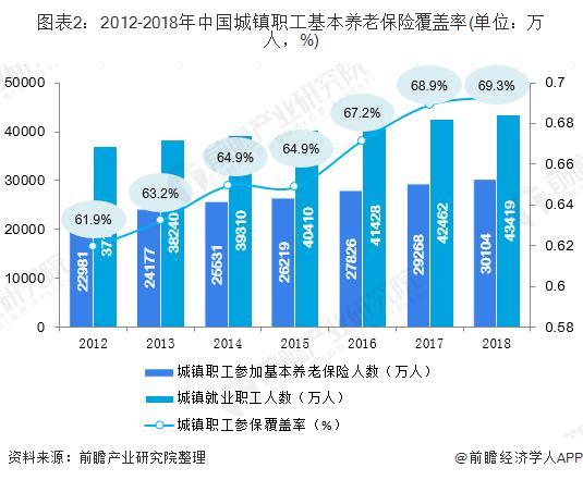 图表2:2012-2018年中国城镇职工基本养老保险覆盖率(单位:万人,%)