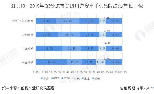 圖表10:2019年Q3分城市等級用戶安卓手機品牌占比(單位:%)