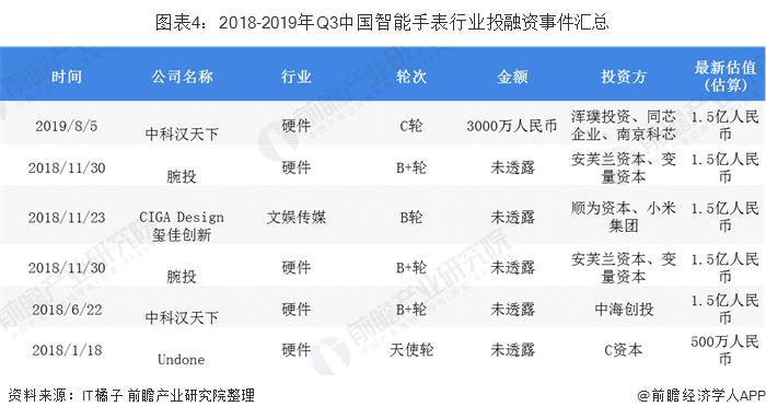 圖表4:2018-2019年Q3中國智能手表行業投融資事件匯總