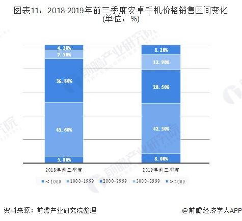 圖表11:2018-2019年前三季度安卓手機價格銷售區間變化(單位:%)