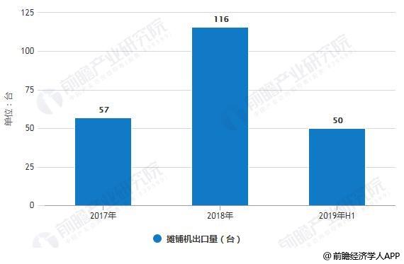 2017-2019年H1中国摊铺机出口量统计情况