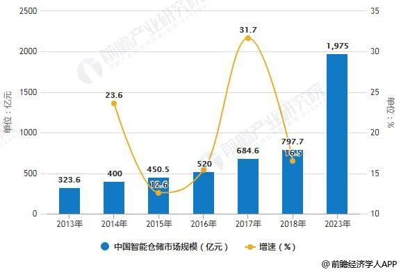 2013-2023年中国智能仓储市场规模统计及增长情况预测