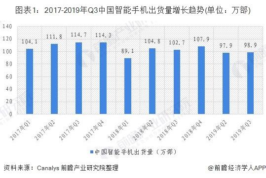 圖表1:2017-2019年Q3中國智能手機出貨量增長趨勢(單位:萬部)